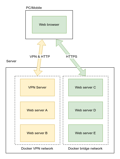 Easy access to Docker containers inside VPN - Tommy Ku's Blog